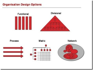 Organisationdesignoptions_thumb1